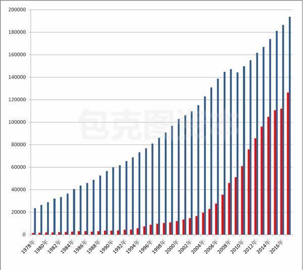 年中美gdp对比_中美gdp对比图
