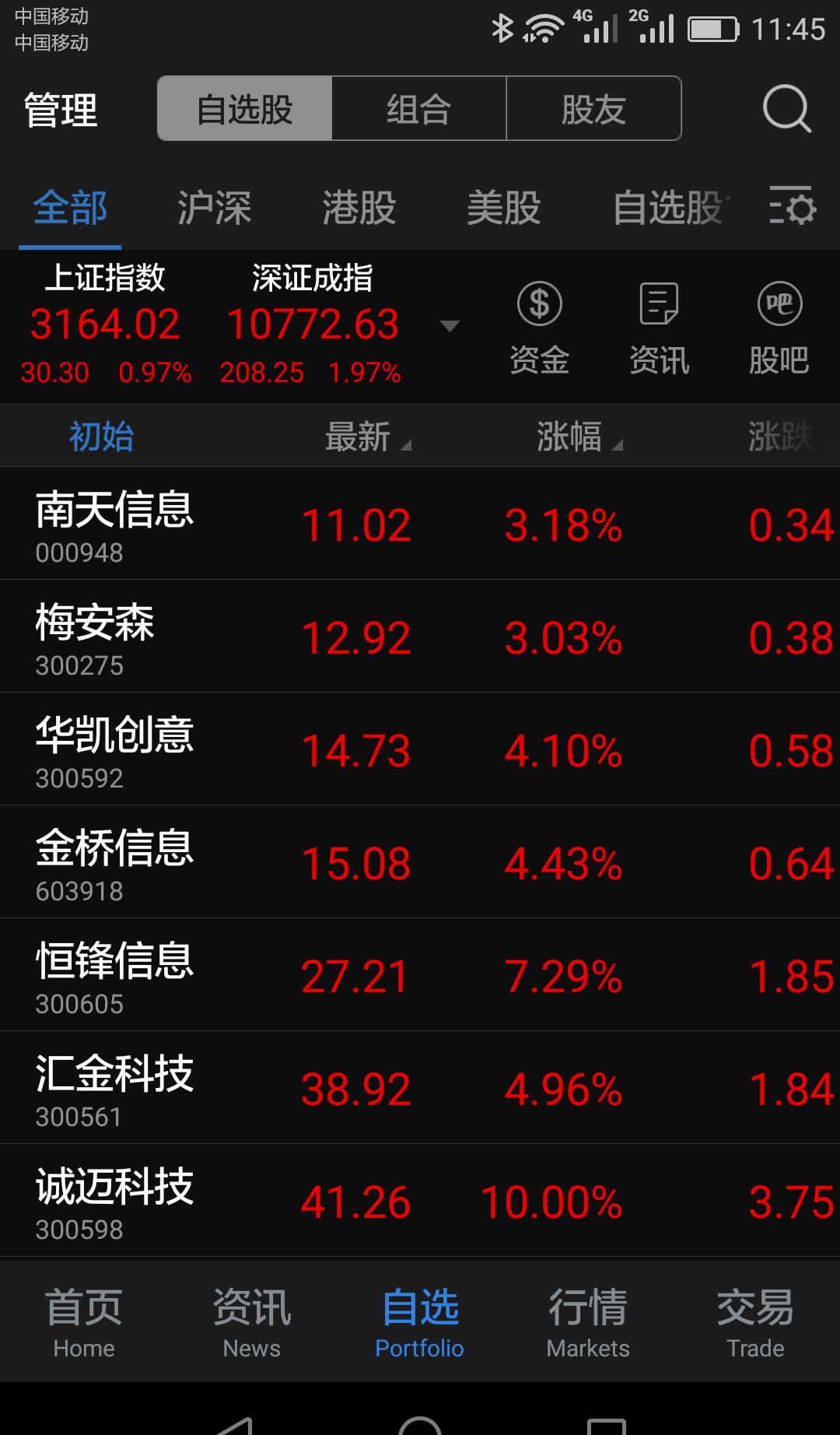 软件技术板块整体上涨5%_南天信息(000948)股吧_东方
