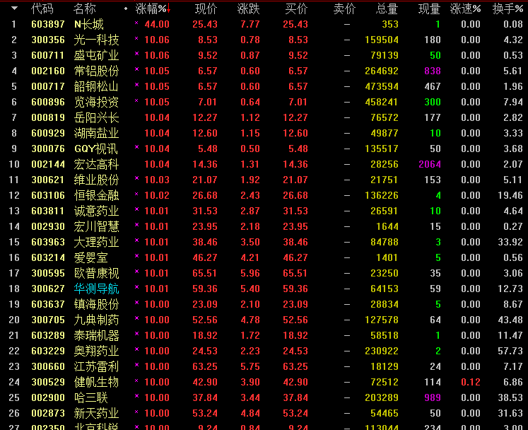 受此影响,孔明监测到今天华测导航,中海达个股最高涨停.