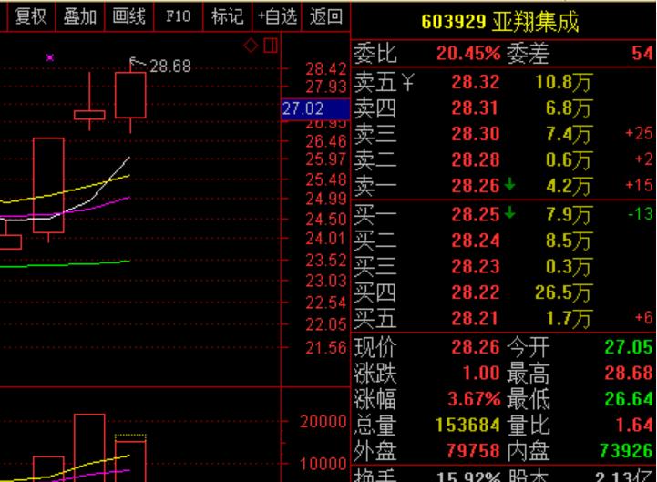 明阳电路 sz300739$ ,$亚翔集成 sh603929$