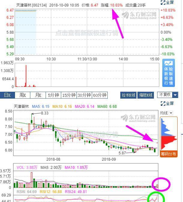 """天津普林电路股份有限公司(以下简称""""公司"""")于2018年10月8日收到公"""
