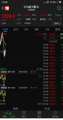 黄金期货价_黄金期货开始爆发了