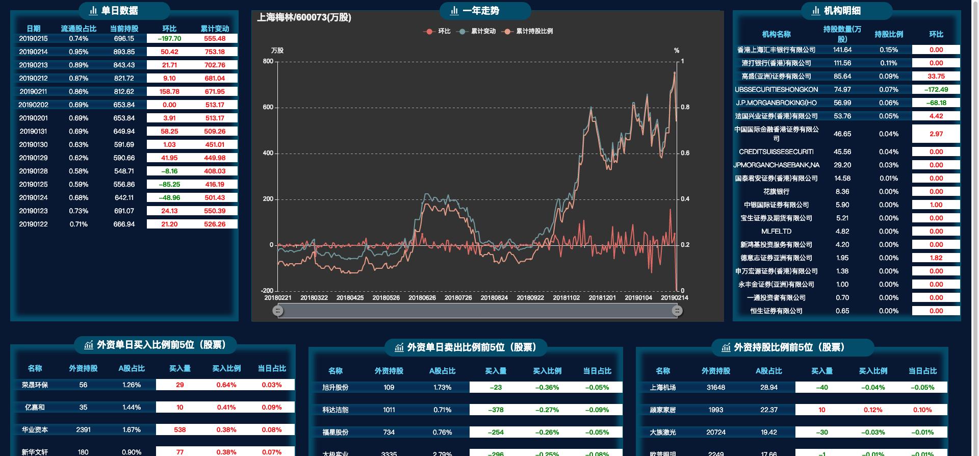 上海梅林股吧_2019-02-15外资卖出股票比例第8名:上海梅林