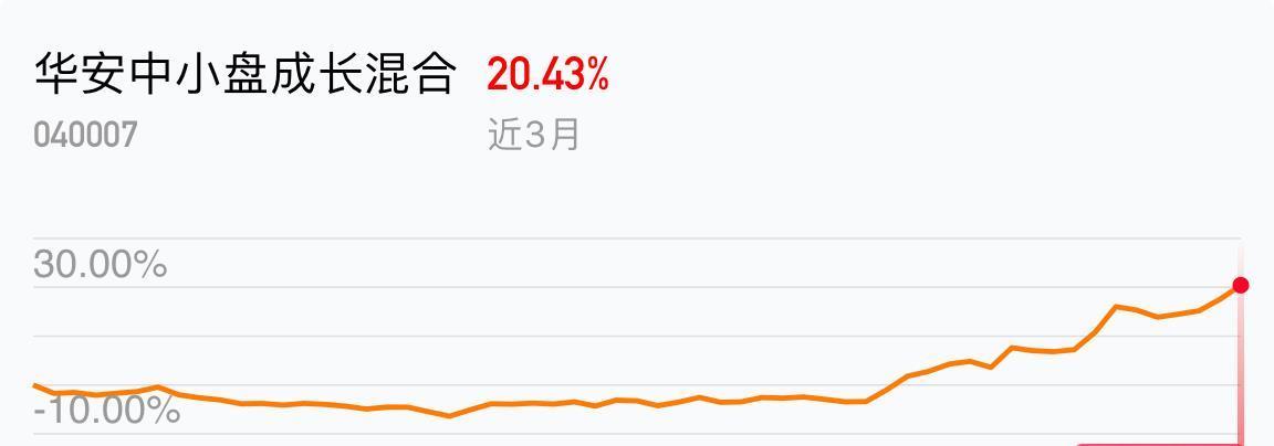 我在2019-03-06 07:20:23买入了华安中小盘成长混合,最新净值1.