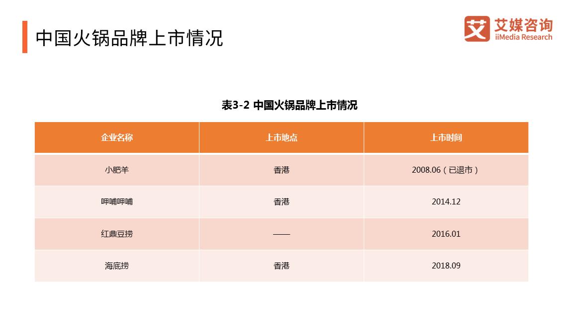 研报 2018-2019中国火锅产业研究与商业投资决策分析报告