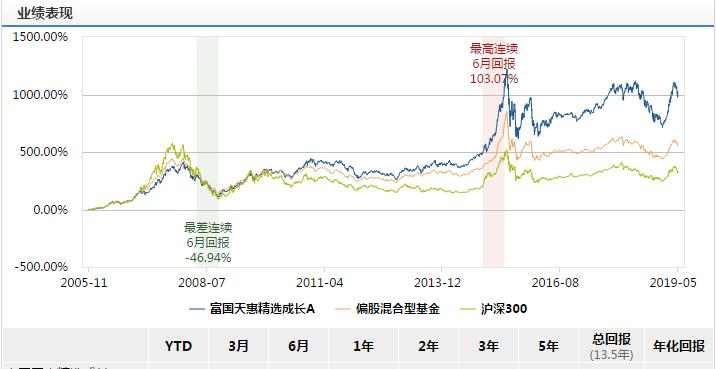 富国天益_富国天惠是a股市场难得一见的10倍基,成立至今回报率高达1022.83%.