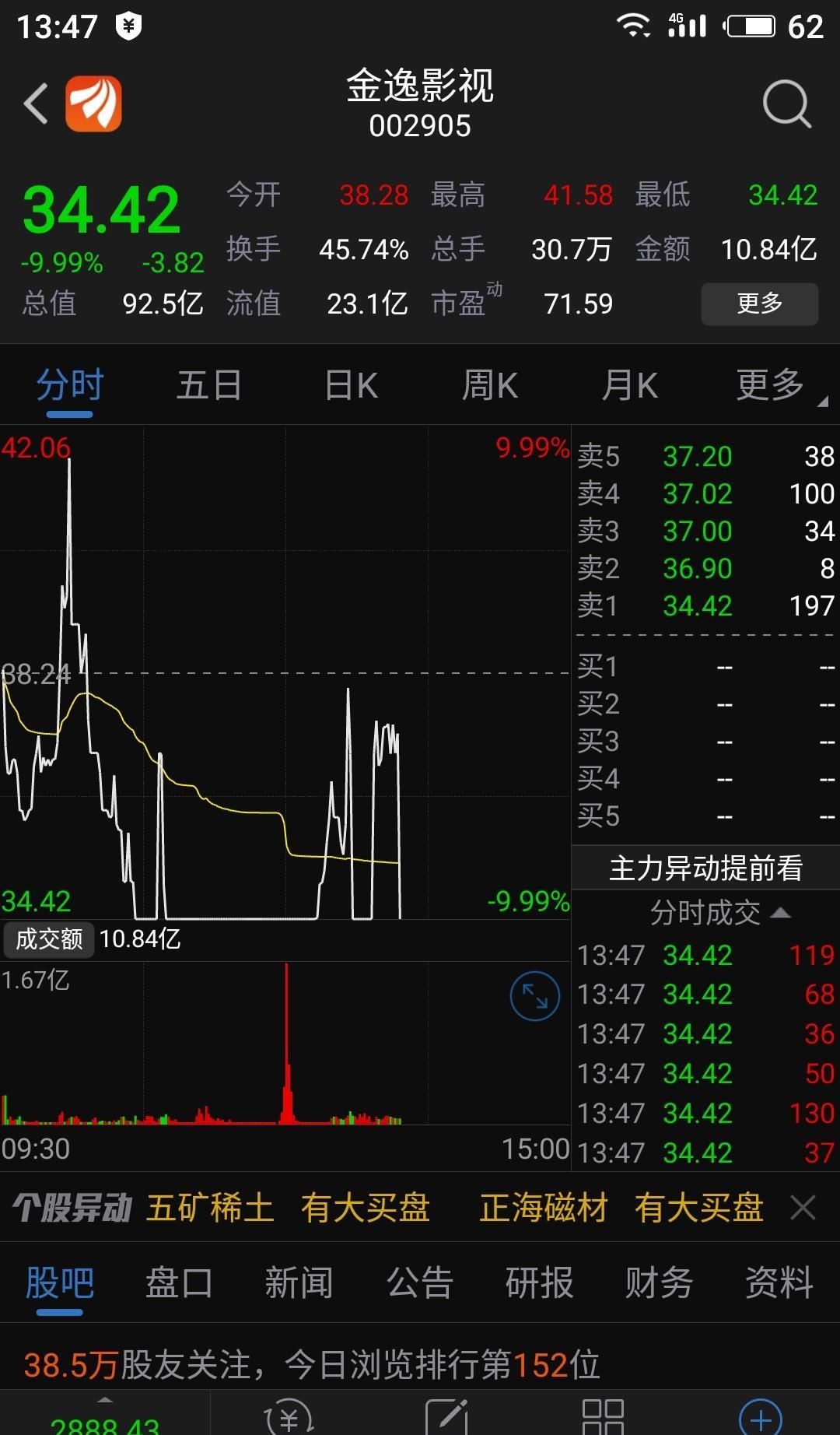 600225资金流向_操纵股价,哈哈哈_天津松江(600225)股吧_东方财富网