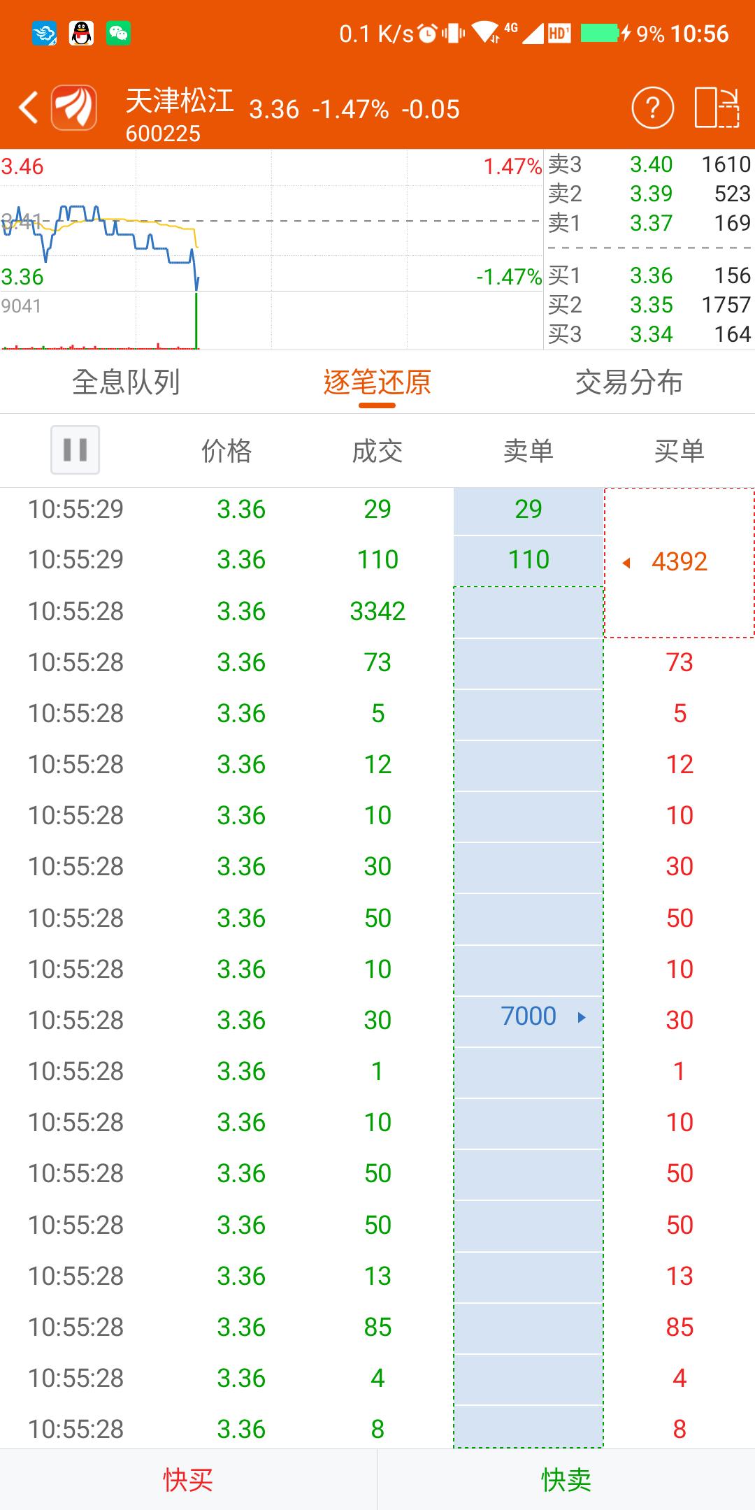 600225资金流向_天津松江(600225)股吧_东方财富网