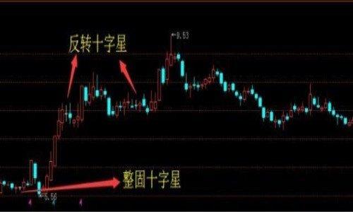 股票十字星常见形态图解