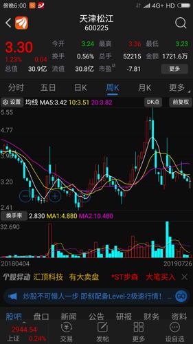 600225资金流向_下周看涨_天津松江(600225)股吧_东方