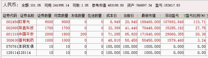 2020实盘7.9沪指:13.1%,收益27.8%,实盘第6年