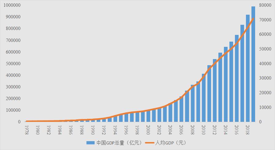 2021年人均gdp多少_2020年人均gdp