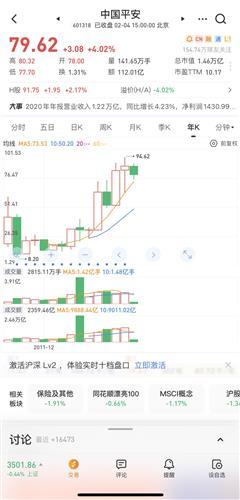 股票为什么会涨跌【中国平安将迈向168元以上