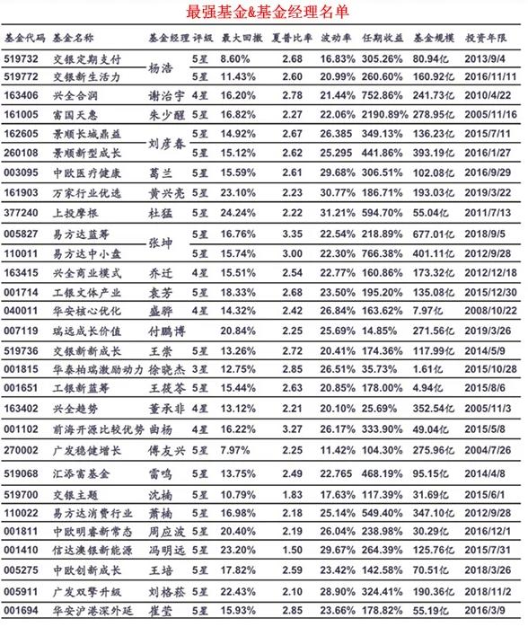 基金经理排名_最牛基金经理排名