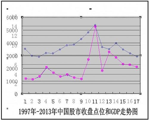 市场容量与gdp的关系_股市 利率和GDP增长,啥关系