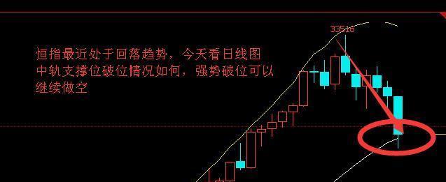 【王东论金】2.5恒指、黄金、原油、天然气、白银分析策略!