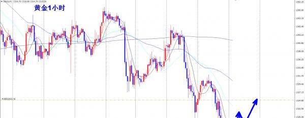 李生:金价诱空先多后空,油价靠近5日均线跌