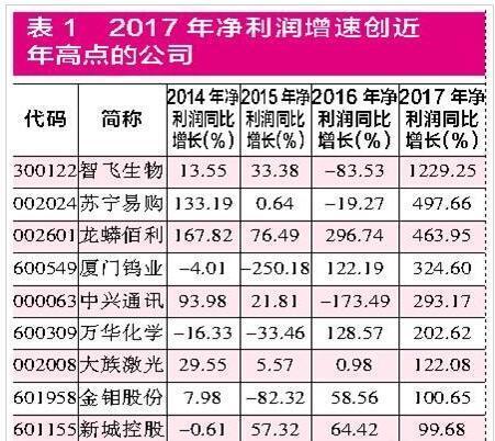 蓝筹股年度业绩分化 机构持仓注重成长性(名单)