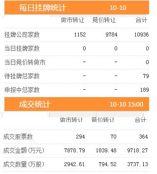 10日新增挂牌企业0家  三板做市指数报收于747.90跌幅0.14%