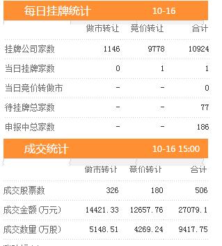 16日新增挂牌企业1家 三板做市指数报收于731.66跌幅0.32%