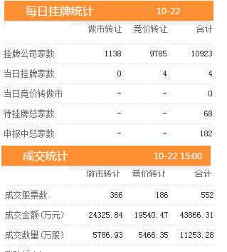 22日新增挂牌企业4家三板做市指数报收于727.42,涨幅0.30%