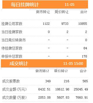 5日新增挂牌企业2家 三板做市指数报收于724.13跌幅0.22%