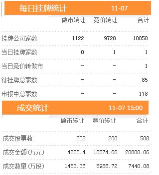 7日新增挂牌企业1家 三板做市指数报收于719.30跌幅0.40%。