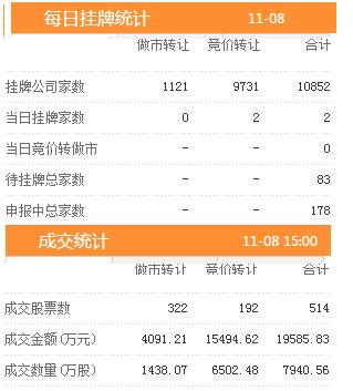 8日新增挂牌企业2家 三板做市指数报收于715.98跌幅0.46%