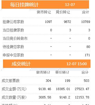 7日新增挂牌企业3家 三板做市指数报收于731.97跌幅0.06%