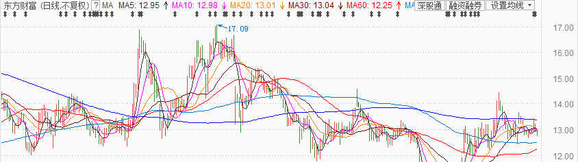 圖:東方財富股價走勢