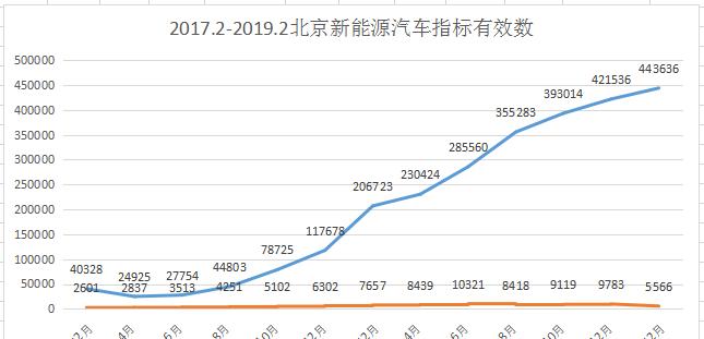 北京2019年新能源汽车指标全部用完 排号到2