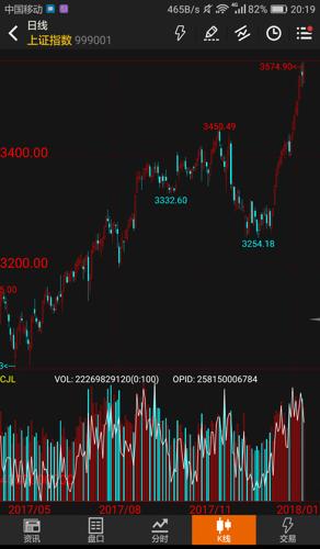 弱势股和牛债继续解读4张图片,以了解两大市场的现状