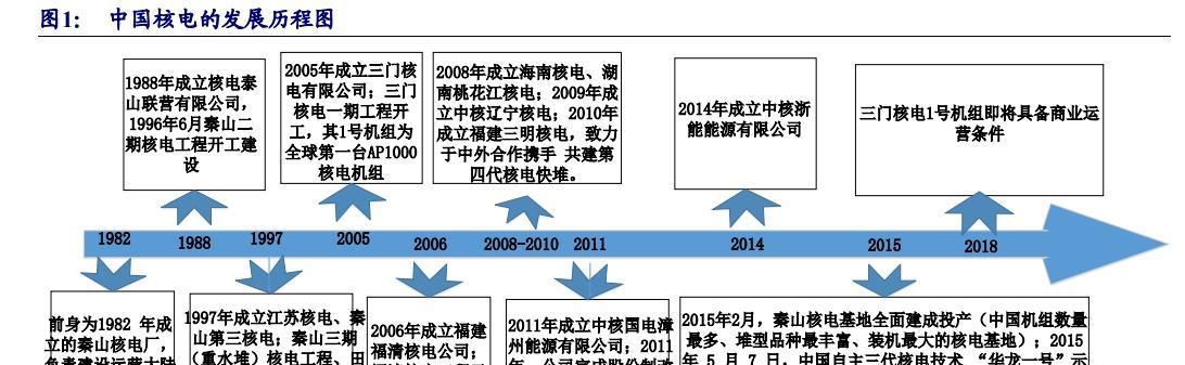 五年超越核电龙头爱克斯龙--中国核电