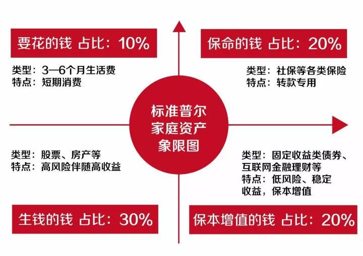 【家庭理财】标准普尔家庭资产象限图 这样投资最稳健... _买购网