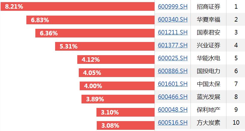 2019年股票跌幅排行_大盘有望回升,黄芪行情下跌
