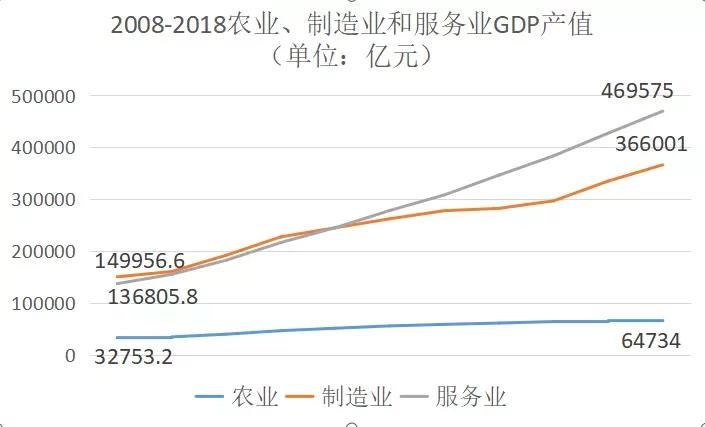 山西应县GDP产值_GDP规模淡化 净产值受关注