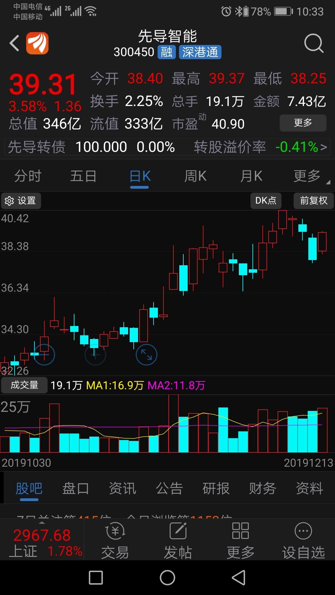 先导智能 43.35 1.35(3.21%)股票行情_行情中心_财经_凤凰网
