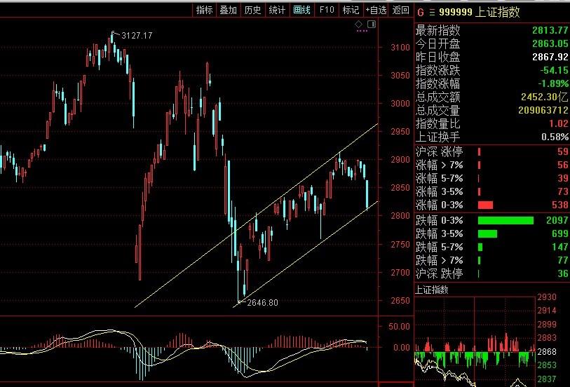 盘之感:市场跳水式下探,下周会有转机吗?